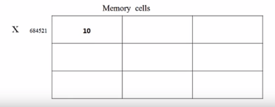 computer memory cell