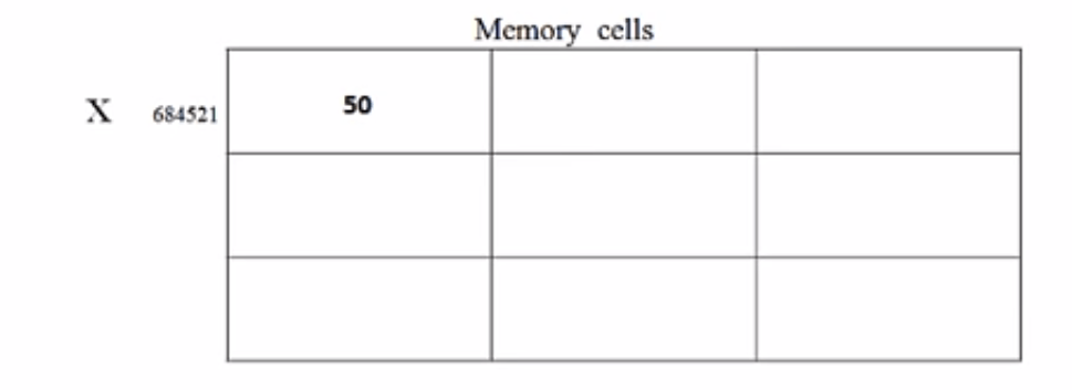 memory cell value changes