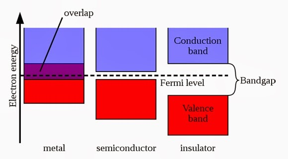 conduction band and valance band