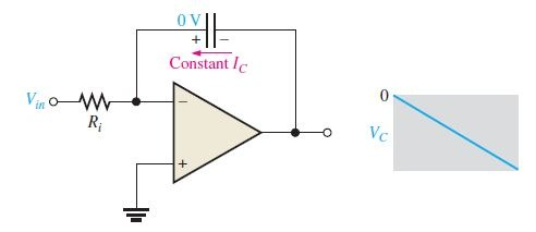 A linear ramp voltage is produced across the capacitor by the constant charging current